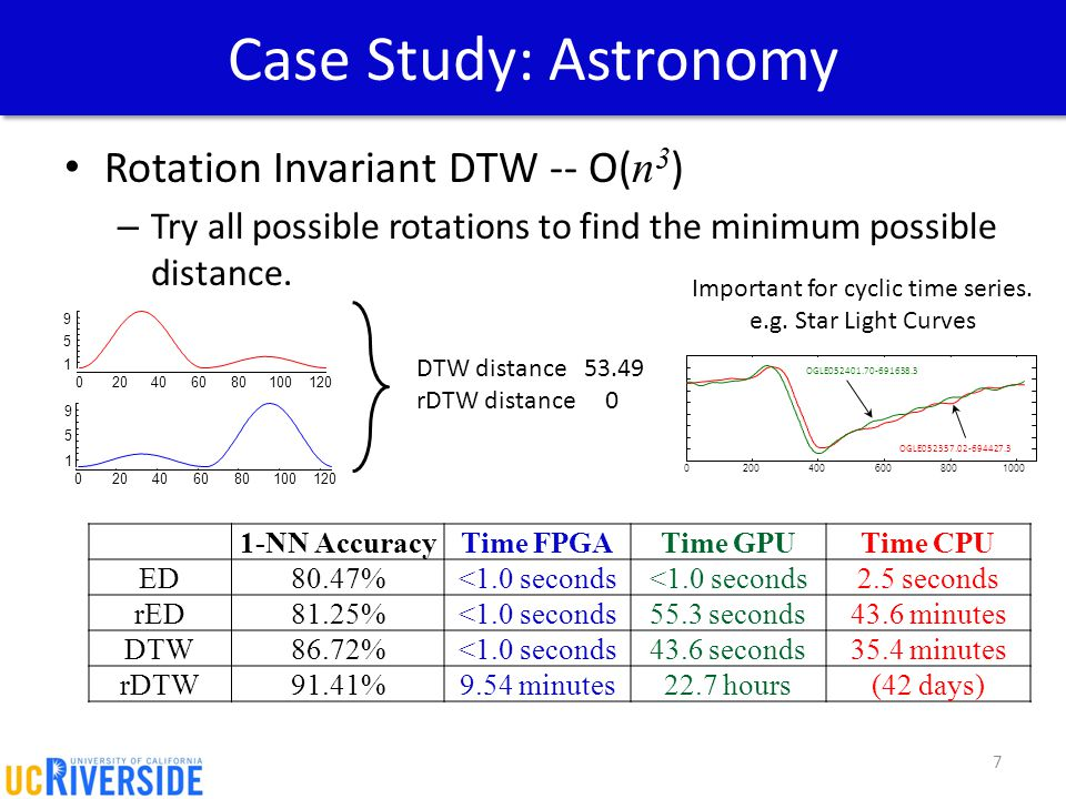 Case Study: Astronomy Rotation Invariant DTW -- O( n 3 ) – Try all possible rotations to find the minimum possible distance. 7 1-NN AccuracyTime FPGAT