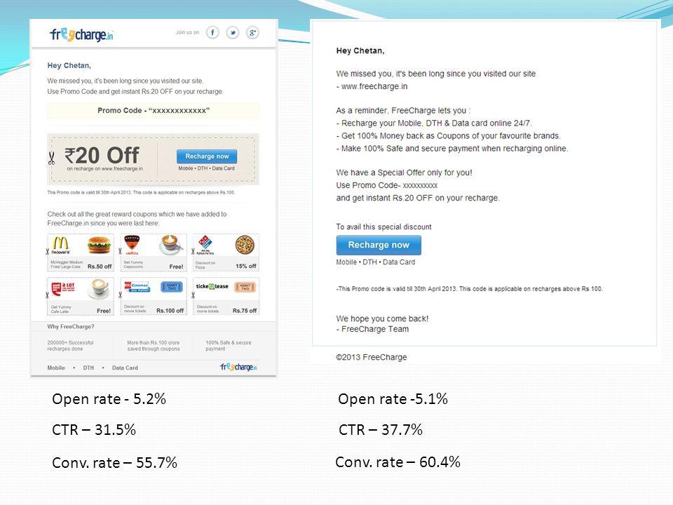 Open rate - 5.2%Open rate -5.1% Conv. rate – 55.7% Conv. rate – 60.4% CTR – 31.5%CTR – 37.7%