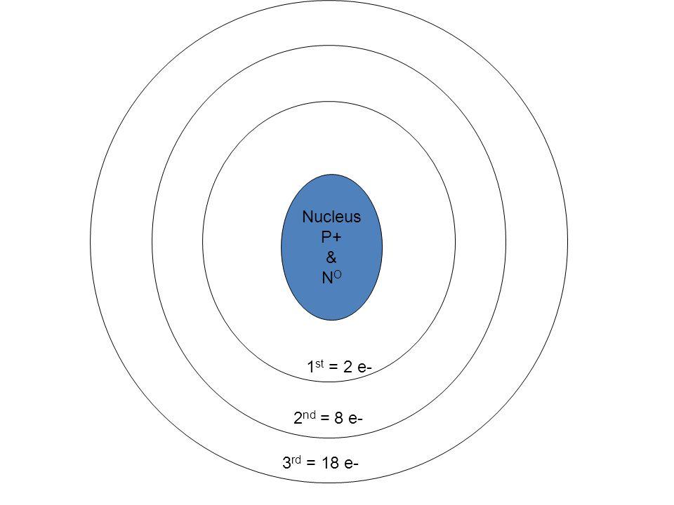 Nucleus P+ & N O 1 st = 2 e- 2 nd = 8 e- 3 rd = 18 e-