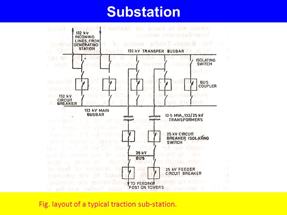 Substation Fig. layout of a typical traction sub-station.