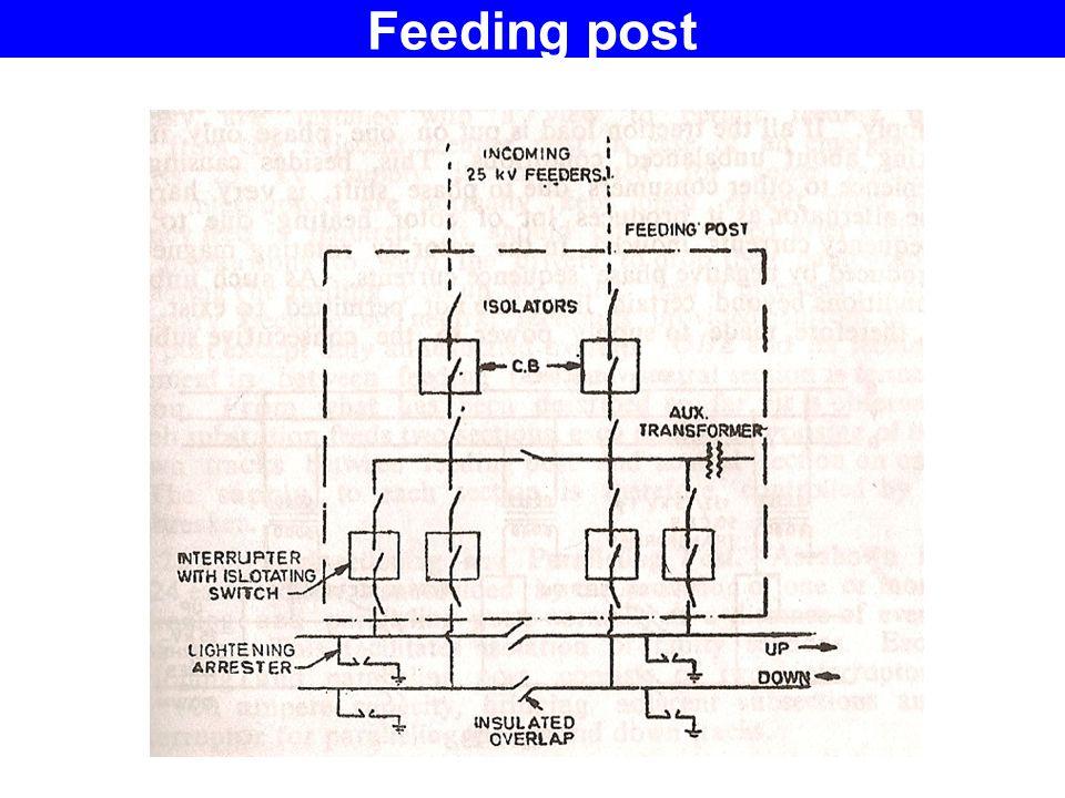 Feeding post