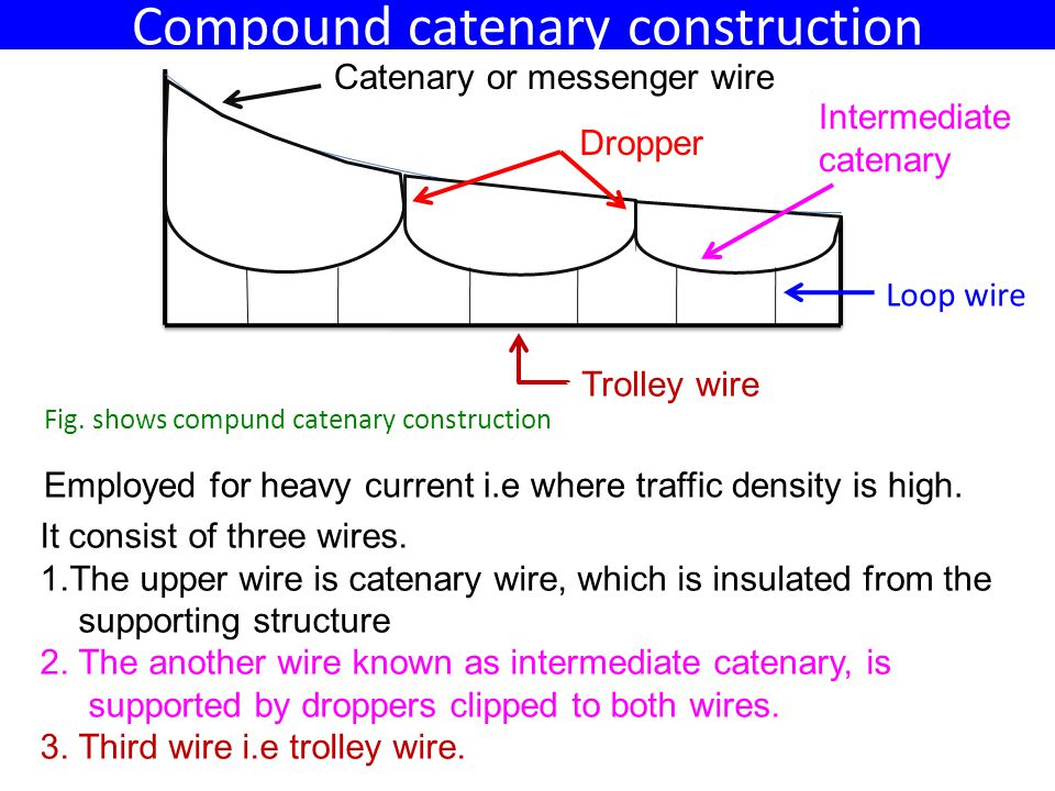 Compund catenary Contd… Trolley wire is suspended from intermediate catenary by solid wire loop droppers which are to slide vertically on the intermediate wire & fixed the trolley wire.