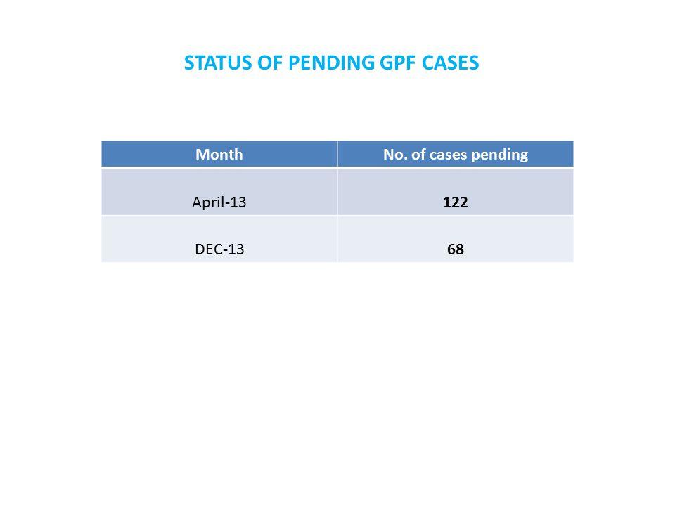 STATUS OF PENDING GPF CASES MonthNo. of cases pending April-13 122 DEC-13 68