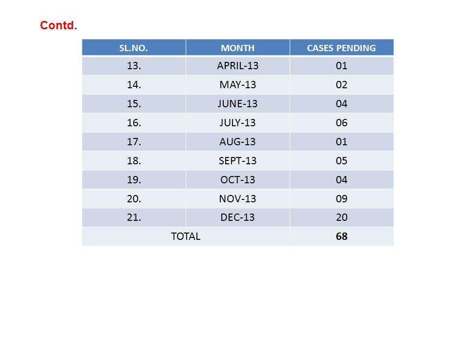 SL.NO.MONTHCASES PENDING 13.APRIL-1301 14.MAY-1302 15.JUNE-1304 16.JULY-1306 17.AUG-1301 18.SEPT-1305 19.OCT-1304 20.NOV-1309 21.DEC-1320 TOTAL68 Contd.