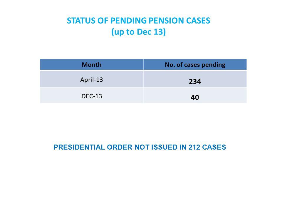 PENSION PENDENCY AT UNIT LEVEL UPTO JUNE-14 (178 CASES) SL.NO.UNIT NAMENO.