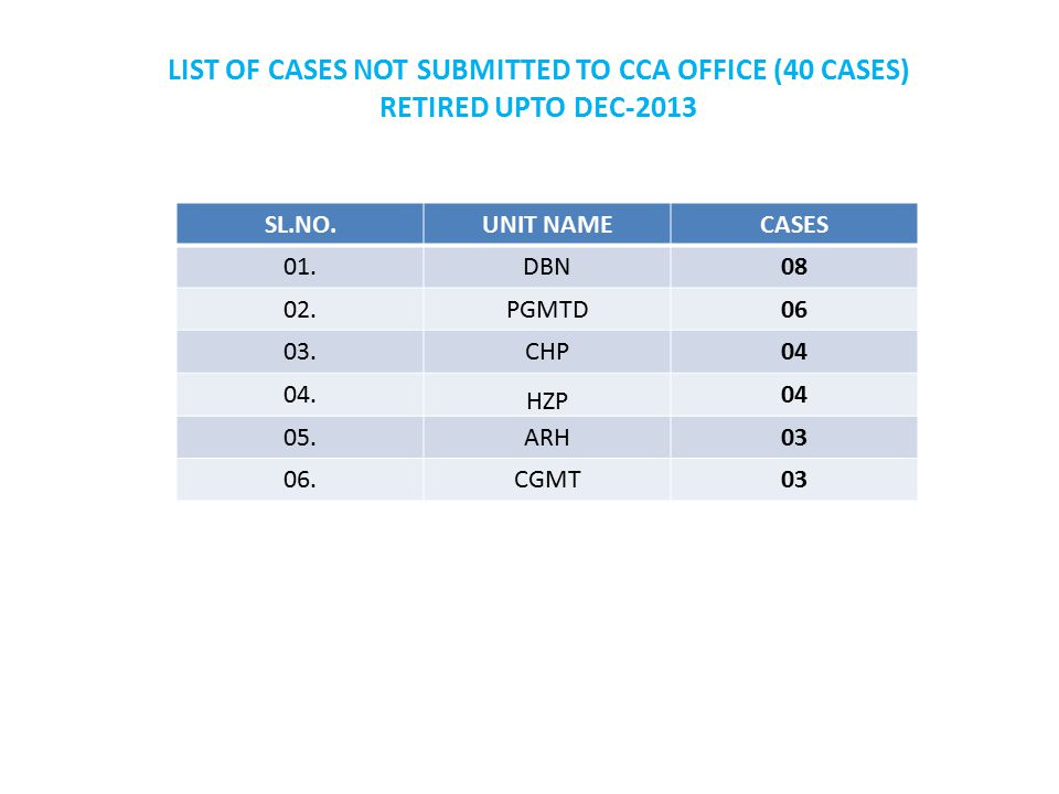 PENSION REVISION CASES (PRE-2006 CDA) Balance as of now is 237, BSNL has to give the files/ details of the case.