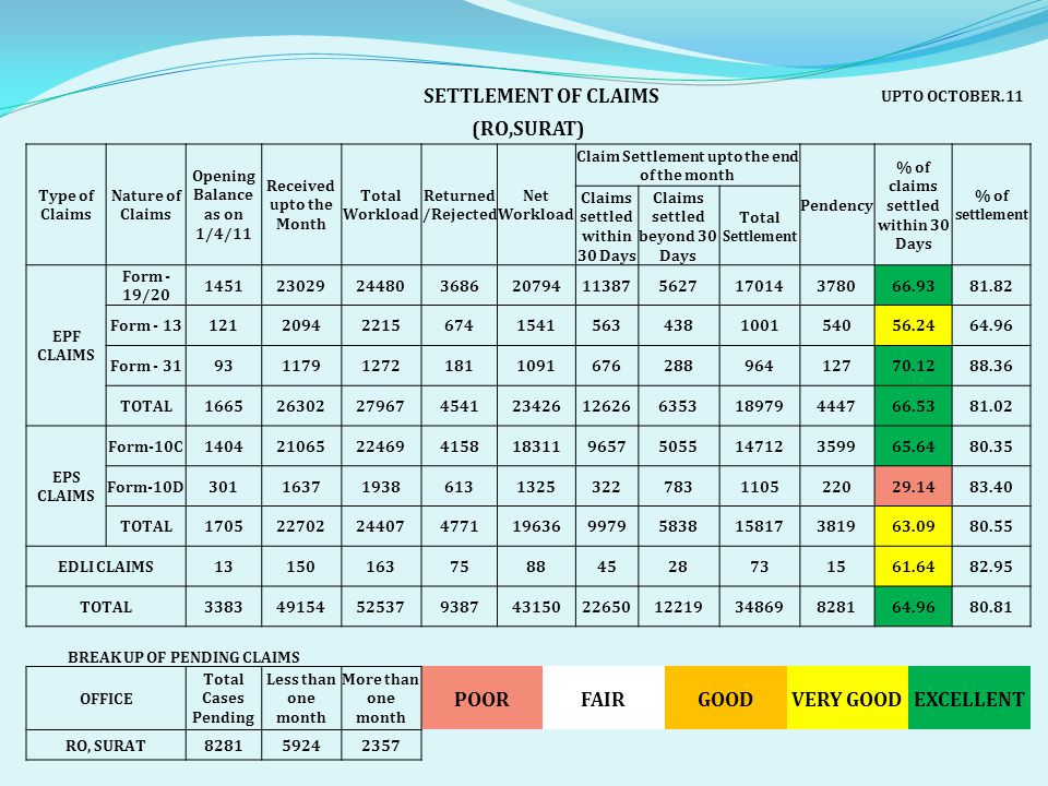 SETTLEMENT OF CLAIMS UPTO OCTOBER.11 (RO,SURAT) Type of Claims Nature of Claims Opening Balance as on 1/4/11 Received upto the Month Total Workload Returned /Rejected Net Workload Claim Settlement upto the end of the month Pendency % of claims settled within 30 Days % of settlement Claims settled within 30 Days Claims settled beyond 30 Days Total Settlement EPF CLAIMS Form - 19/20 1451230292448036862079411387562717014378066.9381.82 Form - 13121209422156741541563438100154056.2464.96 Form - 319311791272181109167628896412770.1288.36 TOTAL1665263022796745412342612626635318979444766.5381.02 EPS CLAIMS Form-10C140421065224694158183119657505514712359965.6480.35 Form-10D301163719386131325322783110522029.1483.40 TOTAL170522702244074771196369979583815817381963.0980.55 EDLI CLAIMS1315016375884528731561.6482.95 TOTAL33834915452537938743150226501221934869828164.9680.81 BREAK UP OF PENDING CLAIMS OFFICE Total Cases Pending Less than one month More than one month POORFAIRGOODVERY GOODEXCELLENT RO, SURAT828159242357