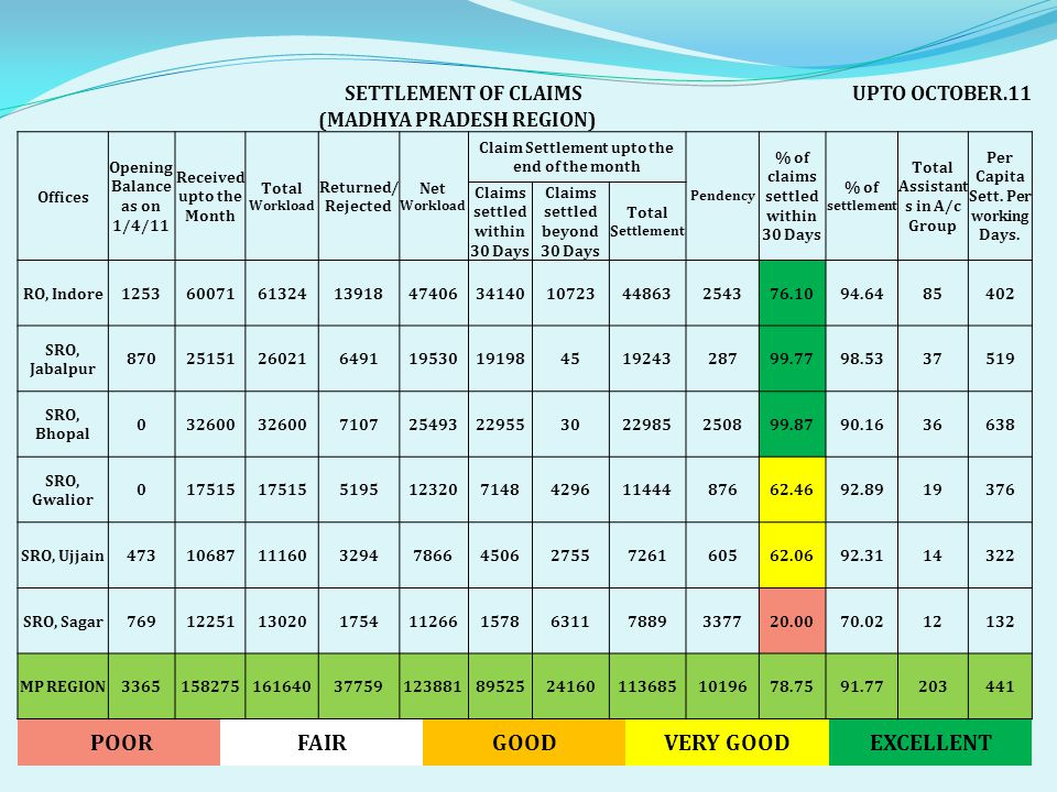 SETTLEMENT OF CLAIMSUPTO OCTOBER.11 (MADHYA PRADESH REGION) Offices Opening Balance as on 1/4/11 Received upto the Month Total Workload Returned/ Rejected Net Workload Claim Settlement upto the end of the month Pendency % of claims settled within 30 Days % of settlement Total Assistant s in A/c Group Per Capita Sett.