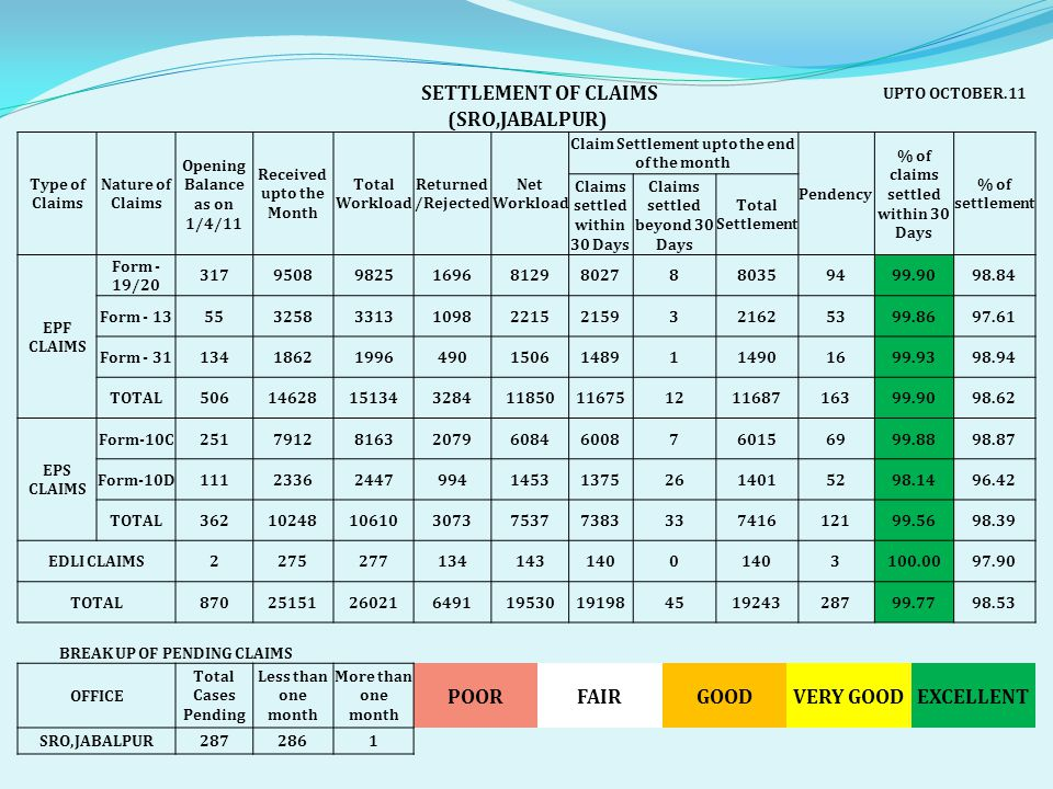 SETTLEMENT OF CLAIMS UPTO OCTOBER.11 (SRO,JABALPUR) Type of Claims Nature of Claims Opening Balance as on 1/4/11 Received upto the Month Total Workload Returned /Rejected Net Workload Claim Settlement upto the end of the month Pendency % of claims settled within 30 Days % of settlement Claims settled within 30 Days Claims settled beyond 30 Days Total Settlement EPF CLAIMS Form - 19/20 31795089825169681298027880359499.9098.84 Form - 135532583313109822152159321625399.8697.61 Form - 311341862199649015061489114901699.9398.94 TOTAL506146281513432841185011675121168716399.9098.62 EPS CLAIMS Form-10C25179128163207960846008760156999.8898.87 Form-10D11123362447994145313752614015298.1496.42 TOTAL362102481061030737537738333741612199.5698.39 EDLI CLAIMS22752771341431400 3100.0097.90 TOTAL870251512602164911953019198451924328799.7798.53 BREAK UP OF PENDING CLAIMS OFFICE Total Cases Pending Less than one month More than one month POORFAIRGOODVERY GOODEXCELLENT SRO,JABALPUR2872861