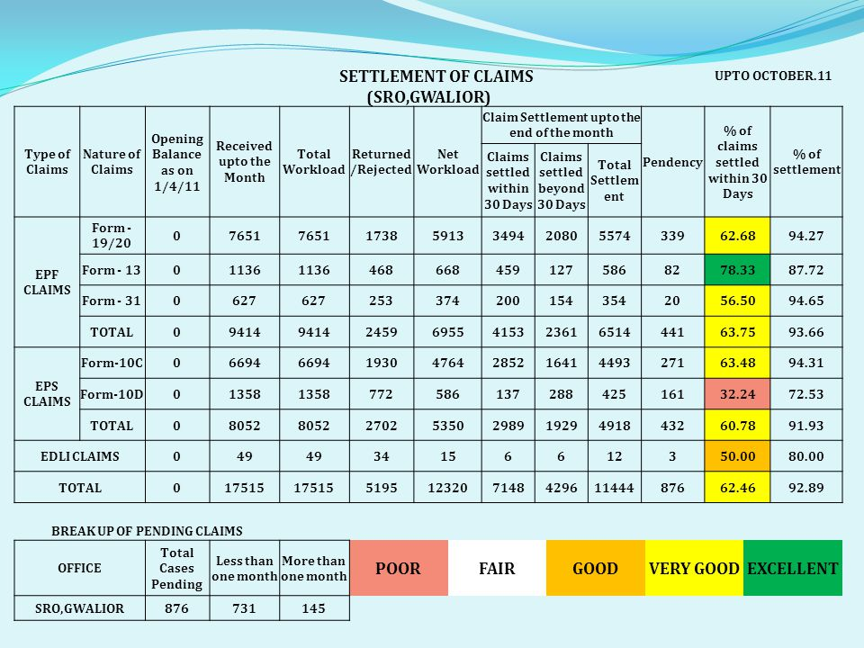 SETTLEMENT OF CLAIMS UPTO OCTOBER.11 (SRO,GWALIOR) Type of Claims Nature of Claims Opening Balance as on 1/4/11 Received upto the Month Total Workload Returned /Rejected Net Workload Claim Settlement upto the end of the month Pendency % of claims settled within 30 Days % of settlement Claims settled within 30 Days Claims settled beyond 30 Days Total Settlem ent EPF CLAIMS Form - 19/20 07651 1738591334942080557433962.6894.27 Form - 1301136 4686684591275868278.3387.72 Form - 310627 2533742001543542056.5094.65 TOTAL09414 2459695541532361651444163.7593.66 EPS CLAIMS Form-10C06694 1930476428521641449327163.4894.31 Form-10D01358 77258613728842516132.2472.53 TOTAL08052 2702535029891929491843260.7891.93 EDLI CLAIMS049 34156612350.0080.00 TOTAL017515 519512320714842961144487662.4692.89 BREAK UP OF PENDING CLAIMS OFFICE Total Cases Pending Less than one month More than one month POORFAIRGOODVERY GOODEXCELLENT SRO,GWALIOR876731145