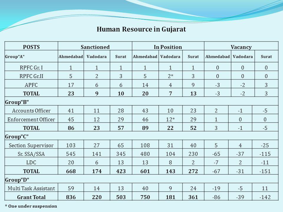 Human Resource in Gujarat POSTSSanctionedIn PositionVacancy Group A AhmedabadVadodaraSuratAhmedabadVadodaraSuratAhmedabadVadodaraSurat RPFC Gr.