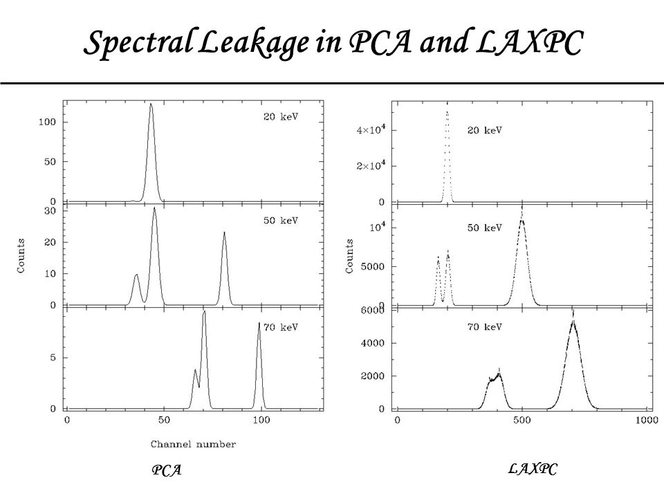 Spectral Leakage in PCA and LAXPC PCA LAXPC