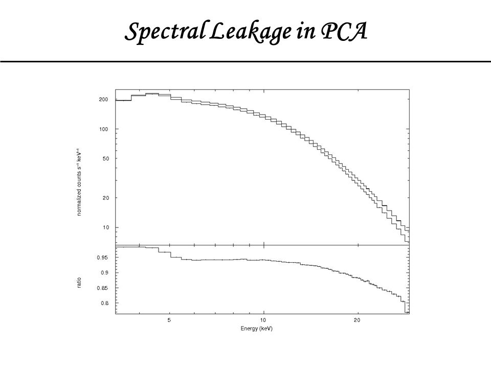 Spectral Leakage in PCA