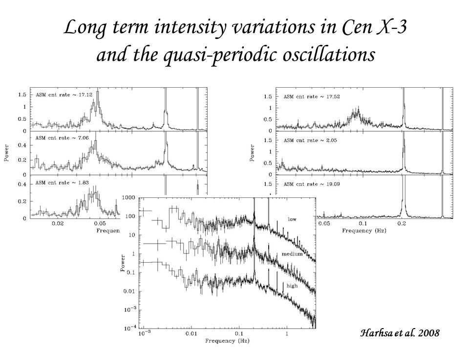 Long term intensity variations in Cen X-3 and the quasi-periodic oscillations Harhsa et al. 2008