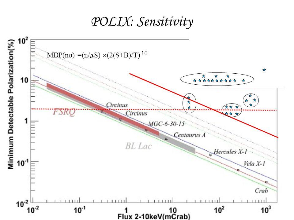 POLIX: Sensitivity GEMS MDP(n  ) =(n/  S)  (2(S+B)/T) 1/2
