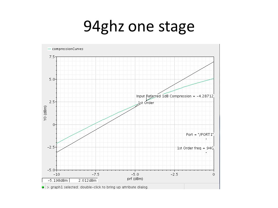 94ghz one stage