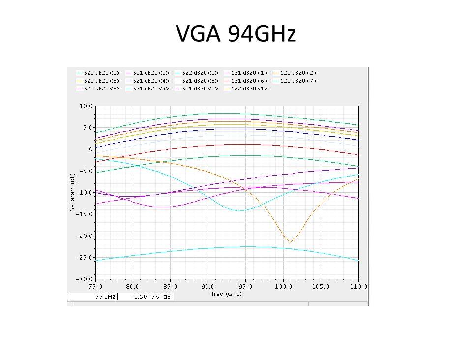 VGA 94GHz