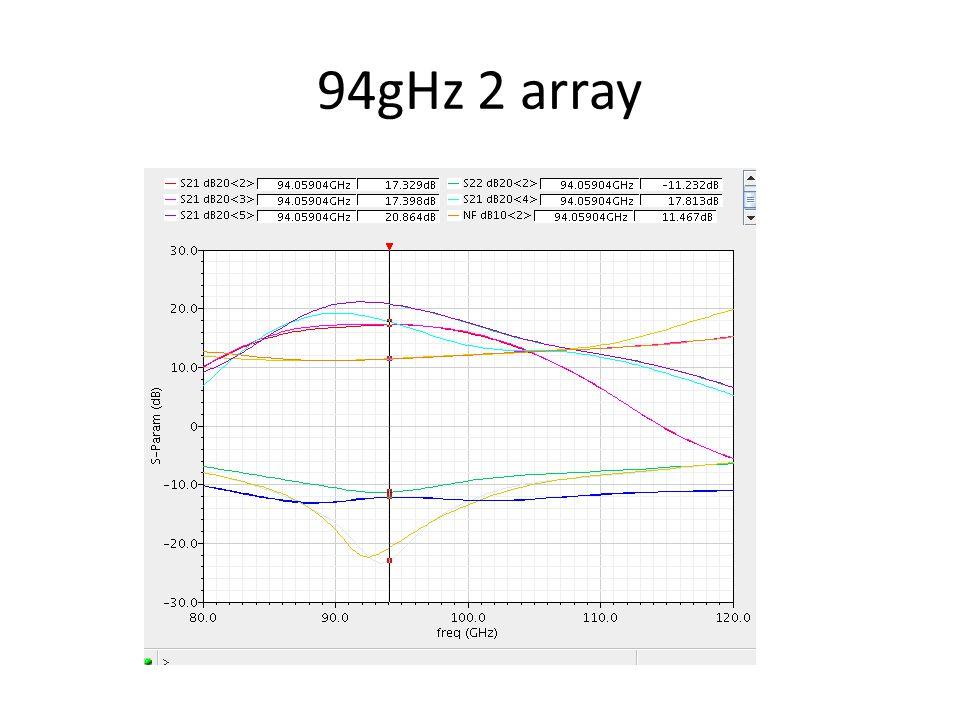 94gHz 2 array