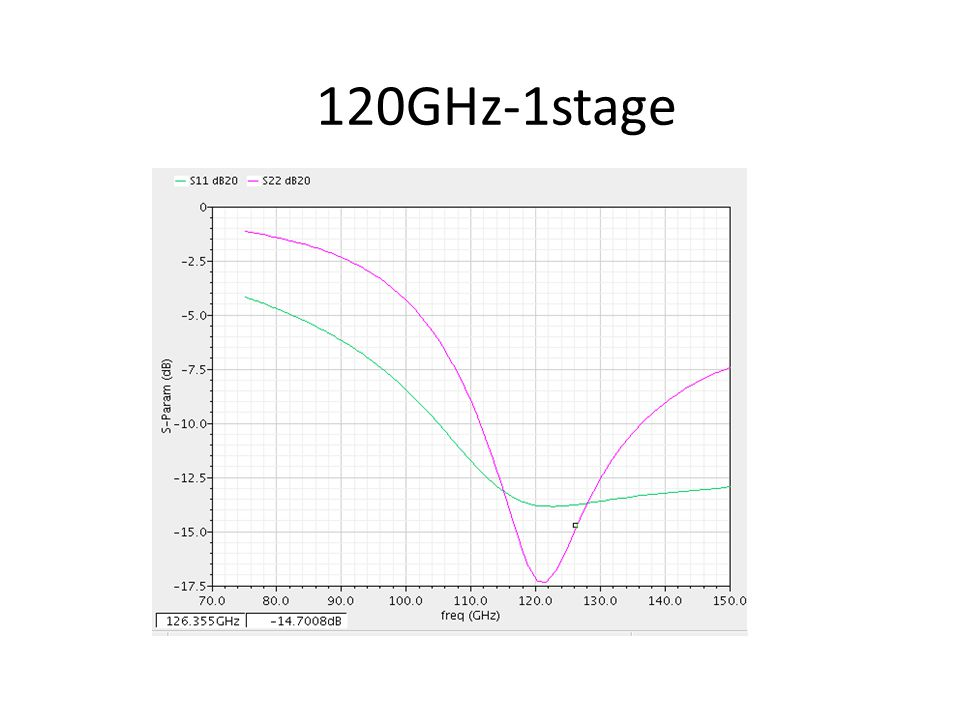 120GHz-1stage