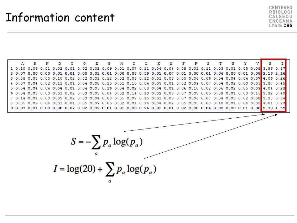 Information content A R N D C Q E G H I L K M F P S T W Y V S I 1 0.10 0.06 0.01 0.02 0.01 0.02 0.02 0.09 0.01 0.07 0.11 0.06 0.04 0.08 0.01 0.11 0.03 0.01 0.05 0.08 3.96 0.37 2 0.07 0.00 0.00 0.01 0.01 0.00 0.01 0.01 0.00 0.08 0.59 0.01 0.07 0.01 0.00 0.01 0.06 0.00 0.01 0.08 2.16 2.16 3 0.08 0.03 0.05 0.10 0.02 0.02 0.01 0.12 0.02 0.03 0.12 0.01 0.03 0.05 0.06 0.06 0.04 0.04 0.04 0.07 4.06 0.26 4 0.07 0.04 0.02 0.11 0.01 0.04 0.08 0.15 0.01 0.10 0.04 0.03 0.01 0.02 0.09 0.07 0.04 0.02 0.00 0.05 3.87 0.45 5 0.04 0.04 0.04 0.04 0.01 0.04 0.05 0.16 0.04 0.02 0.08 0.04 0.01 0.06 0.10 0.02 0.06 0.02 0.05 0.09 4.04 0.28 6 0.04 0.03 0.03 0.01 0.02 0.03 0.03 0.04 0.02 0.14 0.13 0.02 0.03 0.07 0.03 0.05 0.08 0.01 0.03 0.15 3.92 0.40 7 0.14 0.01 0.03 0.03 0.02 0.03 0.04 0.03 0.05 0.07 0.15 0.01 0.03 0.07 0.06 0.07 0.04 0.03 0.02 0.08 3.98 0.34 8 0.05 0.09 0.04 0.01 0.01 0.05 0.07 0.05 0.02 0.04 0.14 0.04 0.02 0.05 0.05 0.08 0.10 0.01 0.04 0.03 4.04 0.28 9 0.07 0.01 0.00 0.00 0.02 0.02 0.02 0.01 0.01 0.08 0.26 0.01 0.01 0.02 0.00 0.04 0.02 0.00 0.01 0.38 2.78 1.55