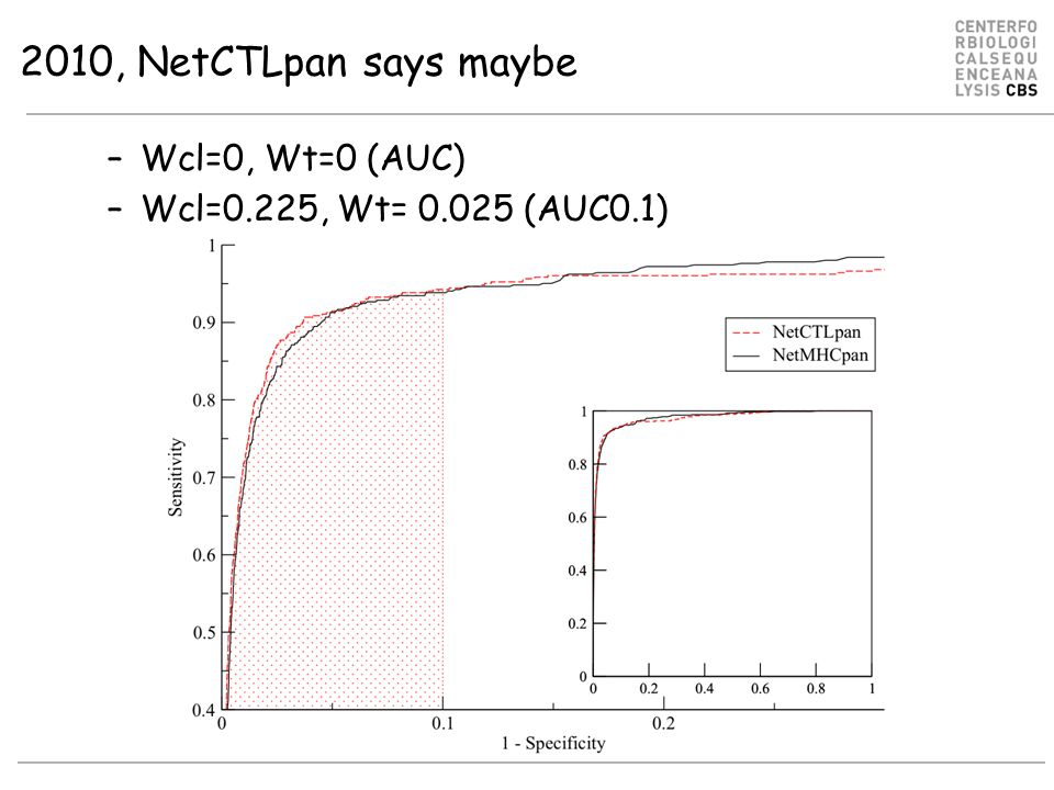2010, NetCTLpan says maybe –Wcl=0, Wt=0 (AUC) –Wcl=0.225, Wt= 0.025 (AUC0.1)