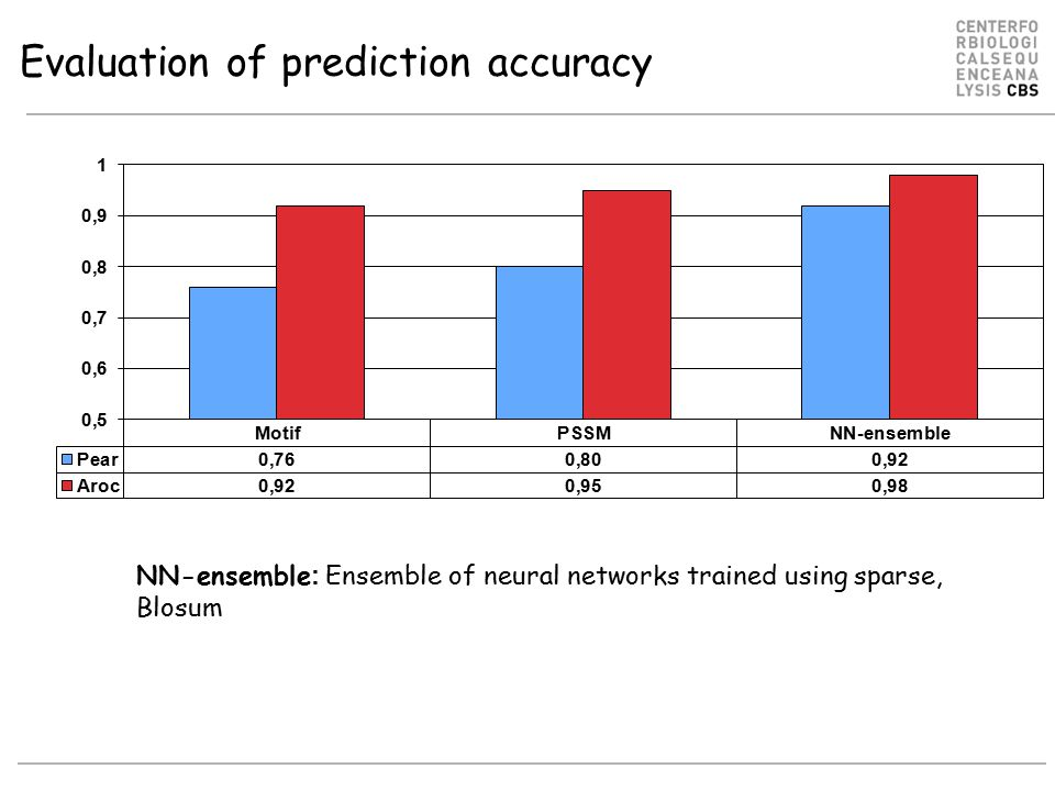 Evaluation of prediction accuracy NN-ensemble : Ensemble of neural networks trained using sparse, Blosum