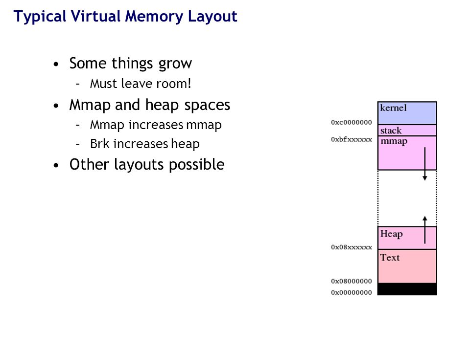 Typical Virtual Memory Layout Some things grow –Must leave room.