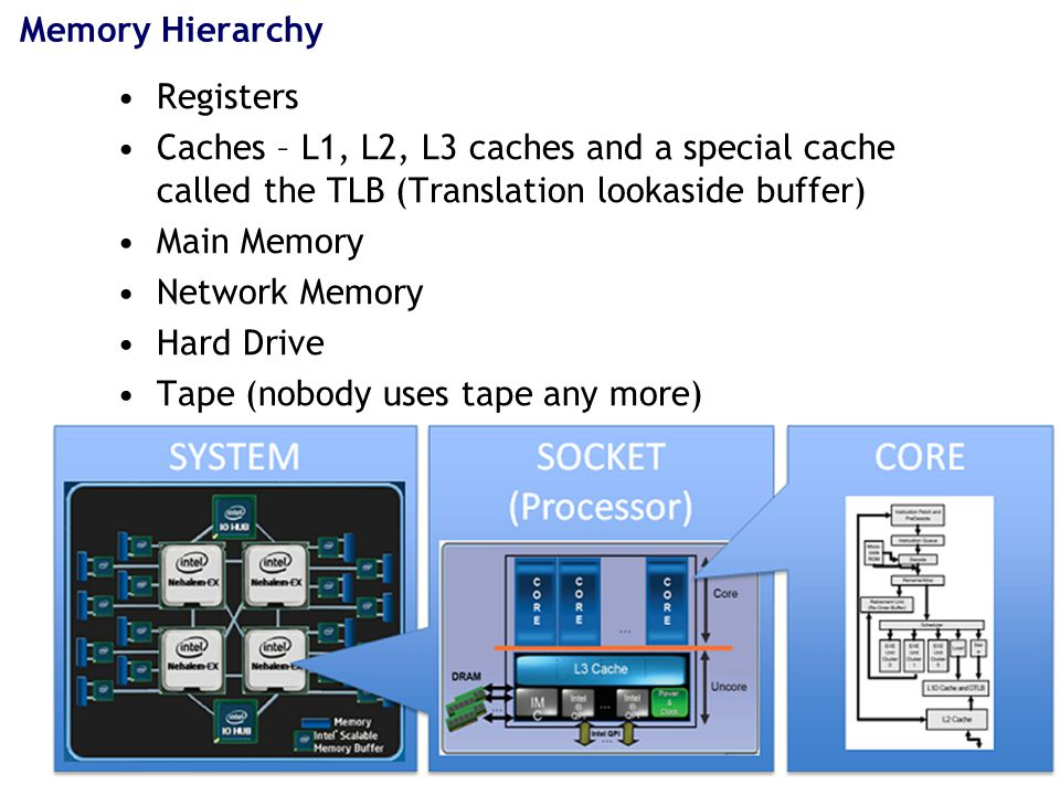 Memory Hierarchy Registers Caches – L1, L2, L3 caches and a special cache called the TLB (Translation lookaside buffer) Main Memory Network Memory Hard Drive Tape (nobody uses tape any more)