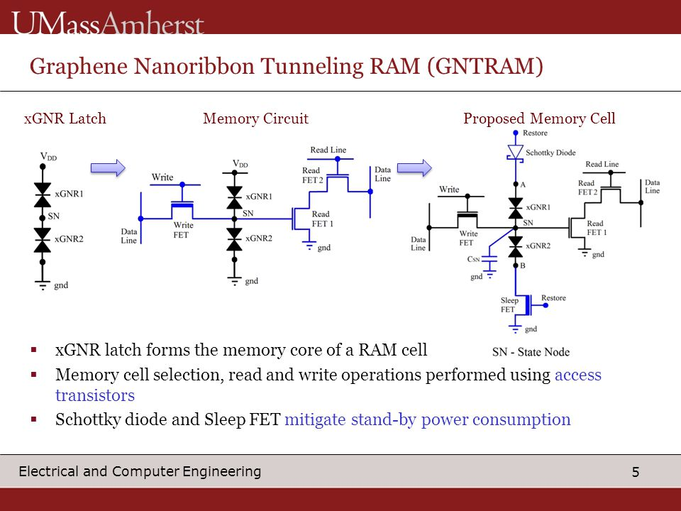 6 Electrical and Computer Engineering Output Ternary GNTRAM Operation  Write Operation:  Ternary data represented by state node (SN) voltage  Apply input voltage on 'Data Line' & assert 'Write' signal  Charge/discharge state node to required voltage  Read Operation:  Pre-charge 'Data Line' & apply 'Read' pulse  Output is pulled down based on stored logic state  Non-destructive read Write Operation Input State Node Input Voltage Read Operation SN: Logic 2SN: Logic 1 Read Data Out Simulation Time (s)