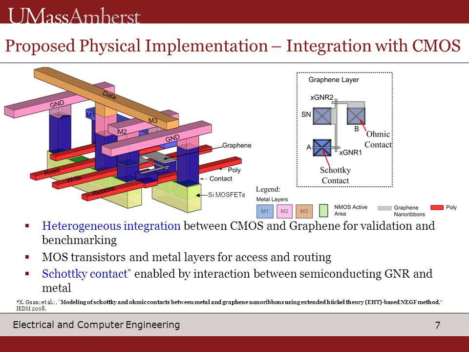 7 Electrical and Computer Engineering Proposed Physical Implementation – Integration with CMOS  Heterogeneous integration between CMOS and Graphene for validation and benchmarking  MOS transistors and metal layers for access and routing  Schottky contact * enabled by interaction between semiconducting GNR and metal Si MOSFETs *X.