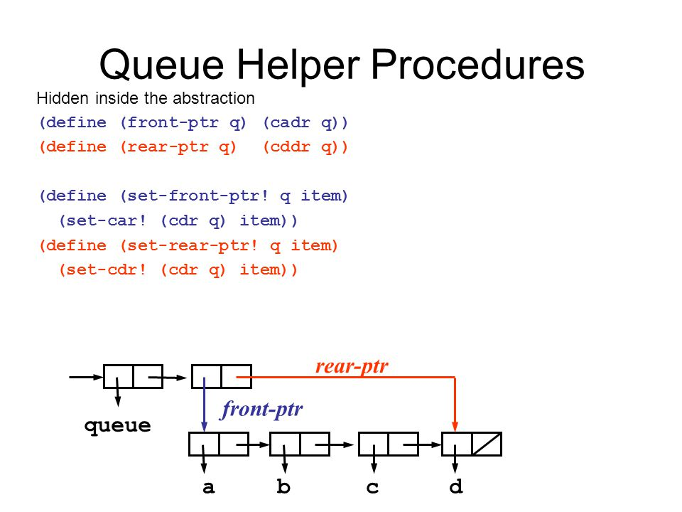 Queue Helper Procedures Hidden inside the abstraction (define (front-ptr q) (cadr q)) (define (rear-ptr q) (cddr q)) (define (set-front-ptr.
