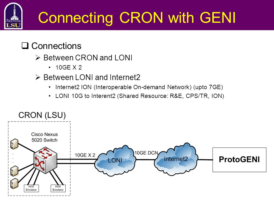 Connecting CRON with GENI  Connections  Between CRON and LONI 10GE X 2  Between LONI and Internet2 Internet2 ION (Interoperable On-demand Network) (upto 7GE) LONI 10G to Interent2 (Shared Resource: R&E, CPS/TR, ION)