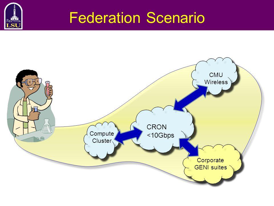Federation Scenario CRON <10Gbps CMU Wireless Compute Cluster Corporate GENI suites