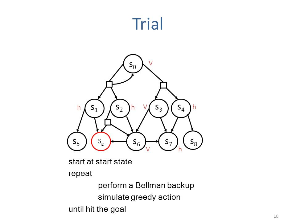Trial 10 s0s0 SgSg s1s1 s2s2 s3s3 s4s4 s5s5 s6s6 s7s7 s8s8 h h Vh V start at start state repeat perform a Bellman backup simulate greedy action until hit the goal Vh