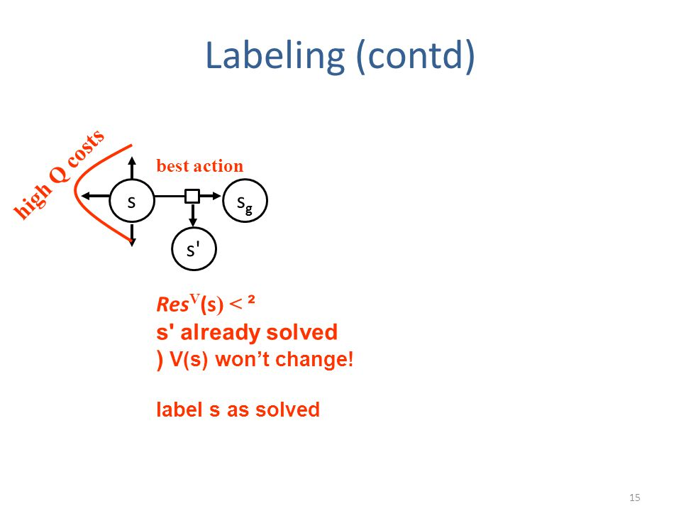 Labeling (contd) 15 high Q costs best action Res V (s ) < ² s already solved ) V(s) won't change.