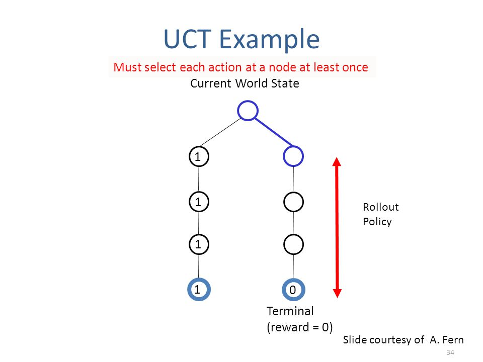Current World State 1 1 1 1 Must select each action at a node at least once 0 Rollout Policy Terminal (reward = 0) Slide courtesy of A. Fern 34 UCT Ex