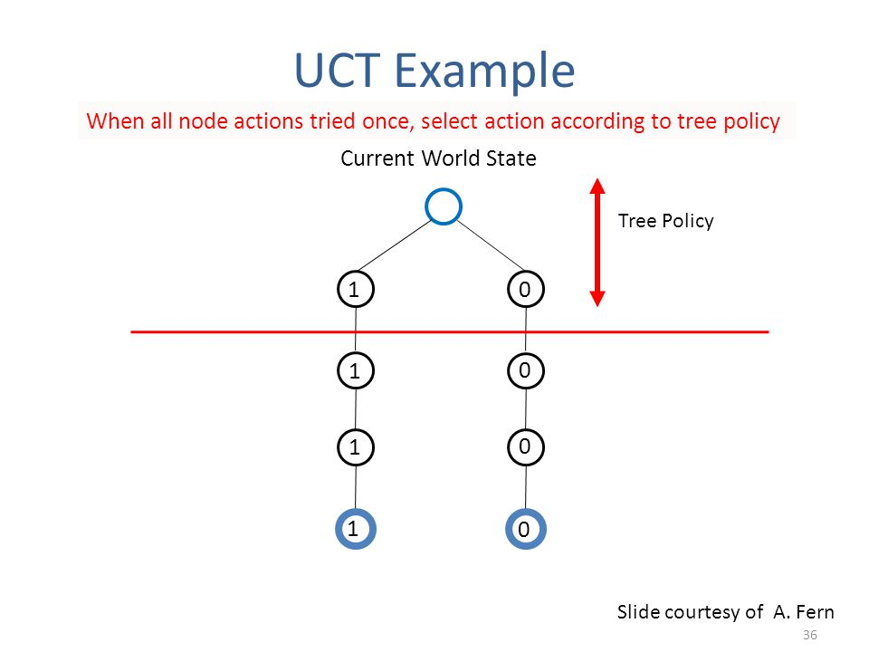 Current World State 1 1 1 1 0 0 0 0 When all node actions tried once, select action according to tree policy Tree Policy Slide courtesy of A.