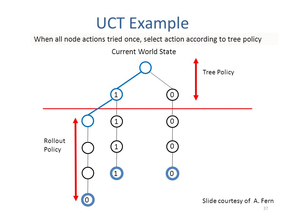 Current World State 1 1 1 1 When all node actions tried once, select action according to tree policy 0 0 0 0 Tree Policy 0 Rollout Policy Slide courtesy of A.