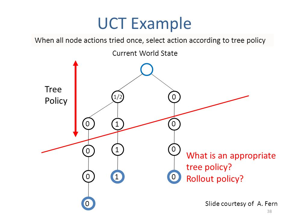 Current World State 1 1 1 1/2 When all node actions tried once, select action according to tree policy 0 0 0 0 Tree Policy 0 0 0 0 What is an appropriate tree policy.