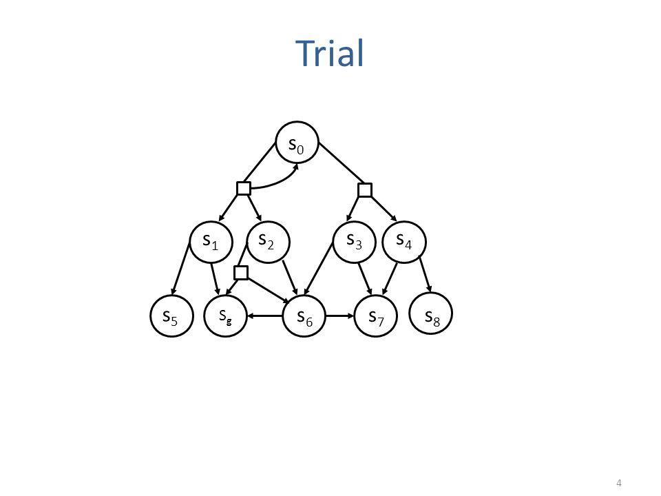 Trial 4 s0s0 SgSg s1s1 s2s2 s3s3 s4s4 s5s5 s6s6 s7s7 s8s8