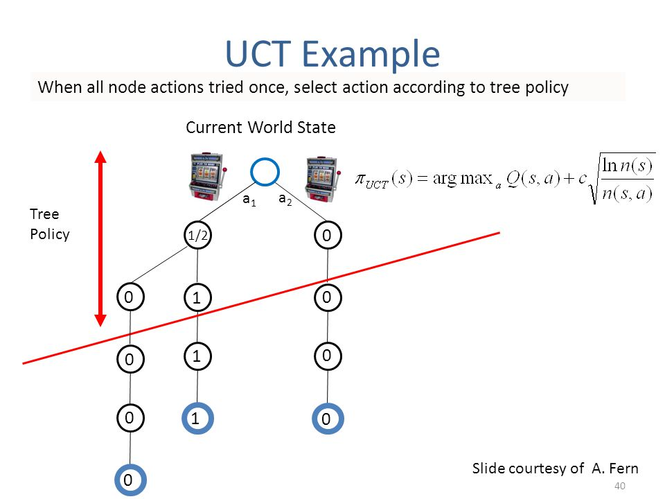 Current World State 1 1 1 1/2 When all node actions tried once, select action according to tree policy 0 0 0 0 Tree Policy 0 0 0 0 a1a1 a2a2 Slide cou