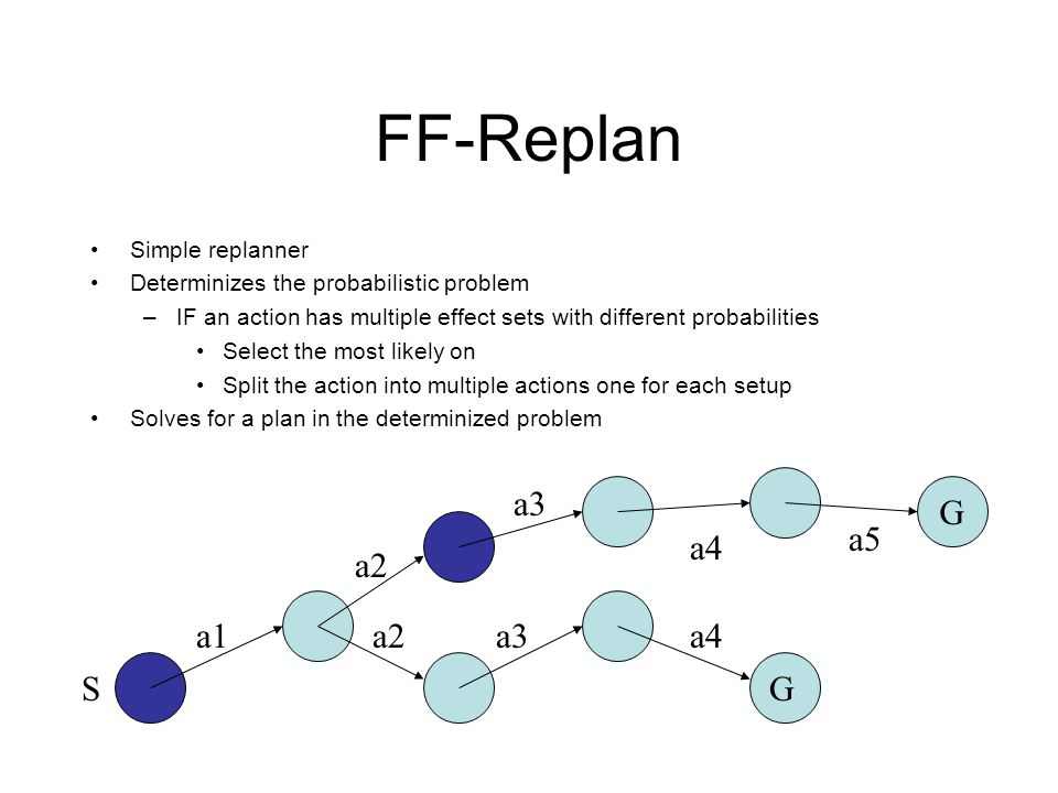 FF-Replan Simple replanner Determinizes the probabilistic problem –IF an action has multiple effect sets with different probabilities Select the most likely on Split the action into multiple actions one for each setup Solves for a plan in the determinized problem SG a1a2a3a4 a2 a3 a4 G a5