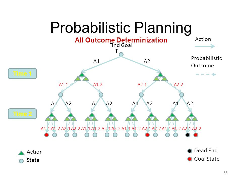 Probabilistic Planning All Outcome Determinization Action Probabilistic Outcome Time 1 Time 2 Goal State 53 Action State Find Goal Dead End A1A2 A1 A2 A1 A2 A1 A2 A1 A2 I A1-1A1-2A2-1A2-2 A1-1A1-2A2-1A2-2A1-1A1-2A2-1A2-2A1-1A1-2A2-1A2-2A1-1A1-2A2-1A2-2