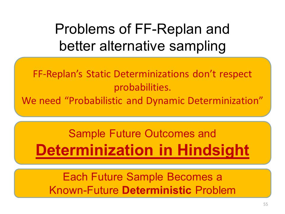 Problems of FF-Replan and better alternative sampling 55 FF-Replan's Static Determinizations don't respect probabilities.