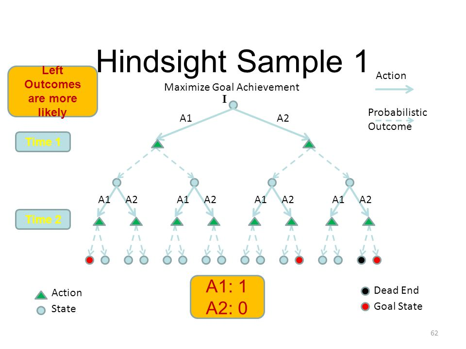 Hindsight Sample 1 Action Probabilistic Outcome Time 1 Time 2 Goal State 62 Action State Maximize Goal Achievement Dead End A1: 1 A2: 0 Left Outcomes are more likely A1A2 A1 A2 A1 A2 A1 A2 A1 A2 I