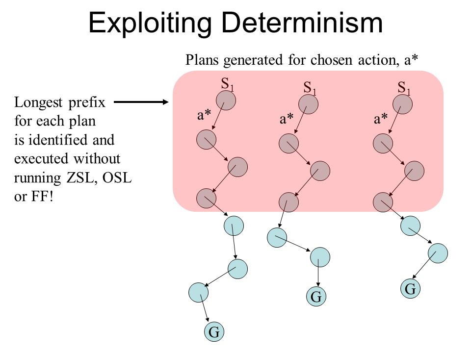 Exploiting Determinism G S1S1 G S1S1 G S1S1 a* Plans generated for chosen action, a* Longest prefix for each plan is identified and executed without running ZSL, OSL or FF!