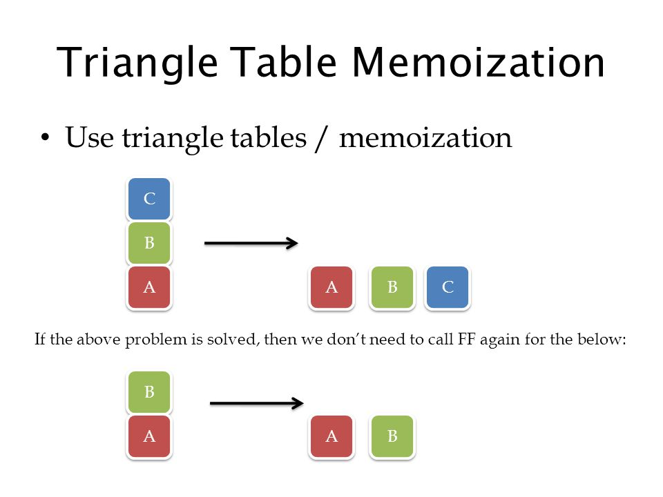 Triangle Table Memoization Use triangle tables / memoization C C B B A A A A B B C C If the above problem is solved, then we don't need to call FF again for the below: B B A A A A B B