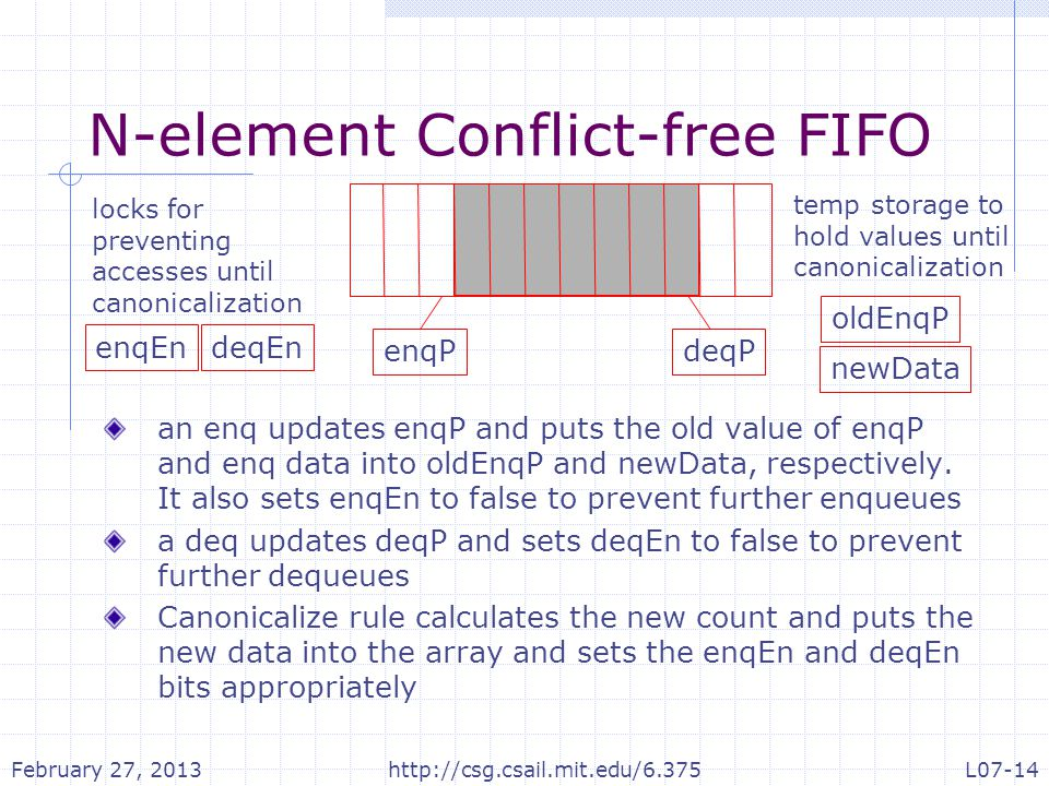 N-element Conflict-free FIFO an enq updates enqP and puts the old value of enqP and enq data into oldEnqP and newData, respectively. It also sets enqE