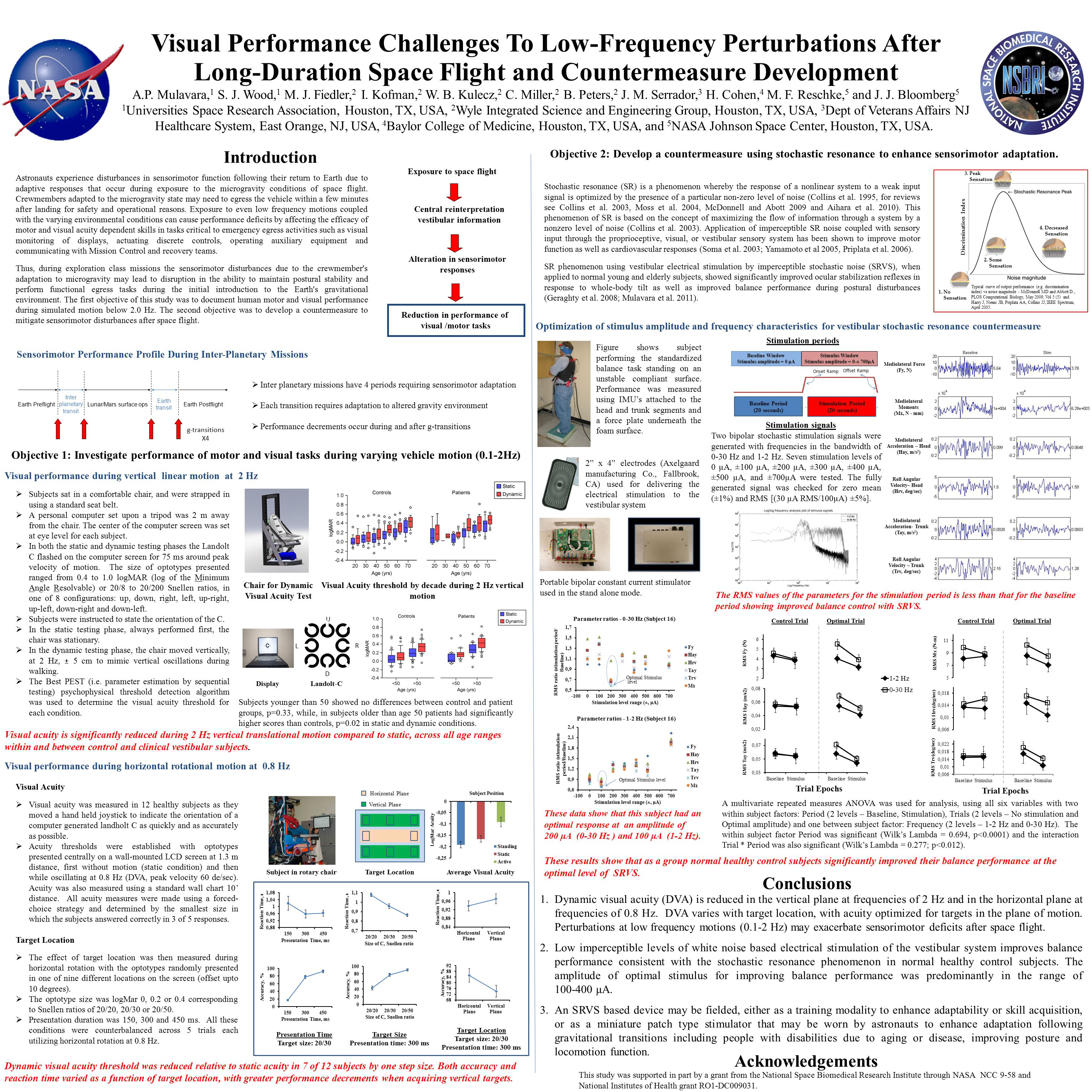 Visual Performance Challenges To Low-Frequency Perturbations After Long-Duration Space Flight and Countermeasure Development A.P.