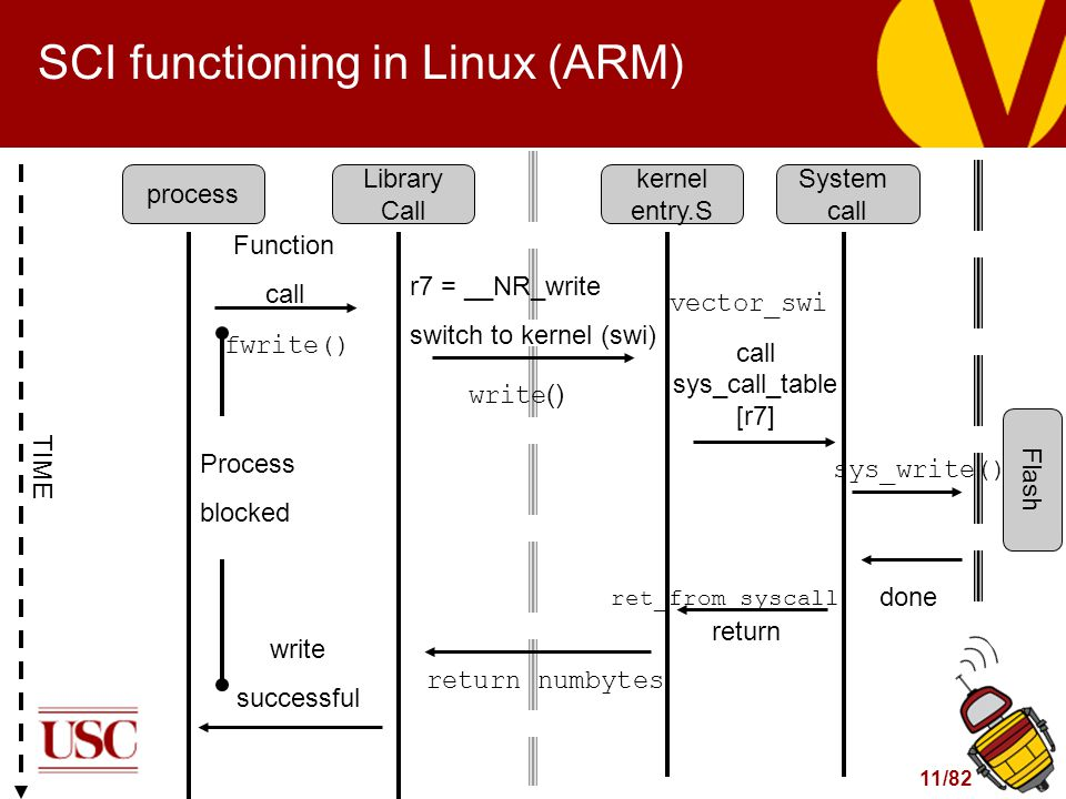 11/82 Function call SCI functioning in Linux (ARM) TIME process Library Call kernel entry.S System call Flash fwrite() r7 = __NR_write switch to kerne
